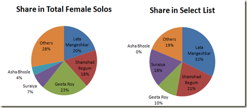 Share in female solos in 1950
