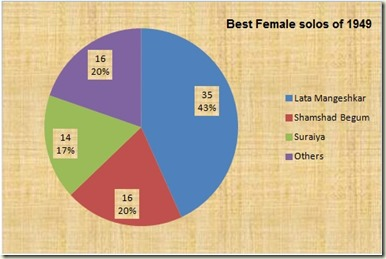 Best female solos of 1949