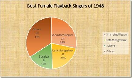 Best female playback singers of 1948
